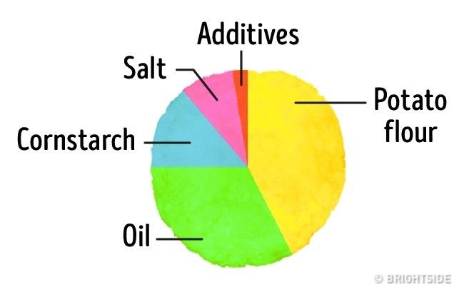 Lucruri despre alimente - ingrediente din produse