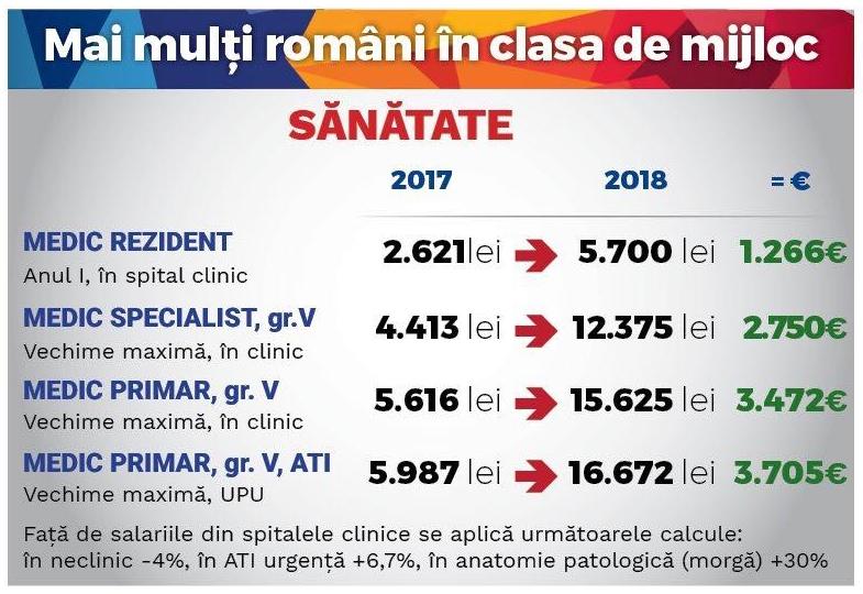 Cat castiga medicii si asistentele din spitalele din Romania. Salariile sunt IREALE!