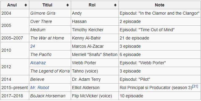 Cine este Rami Malek, castigatorul premiului Oscar
