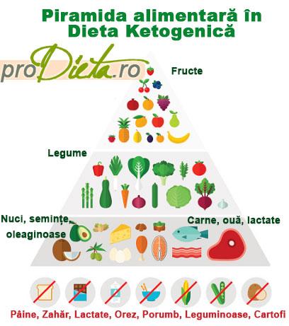 Dieta Keto. Ce meniu trebuie sa respecti ca sa slabesti cu dieta Keto