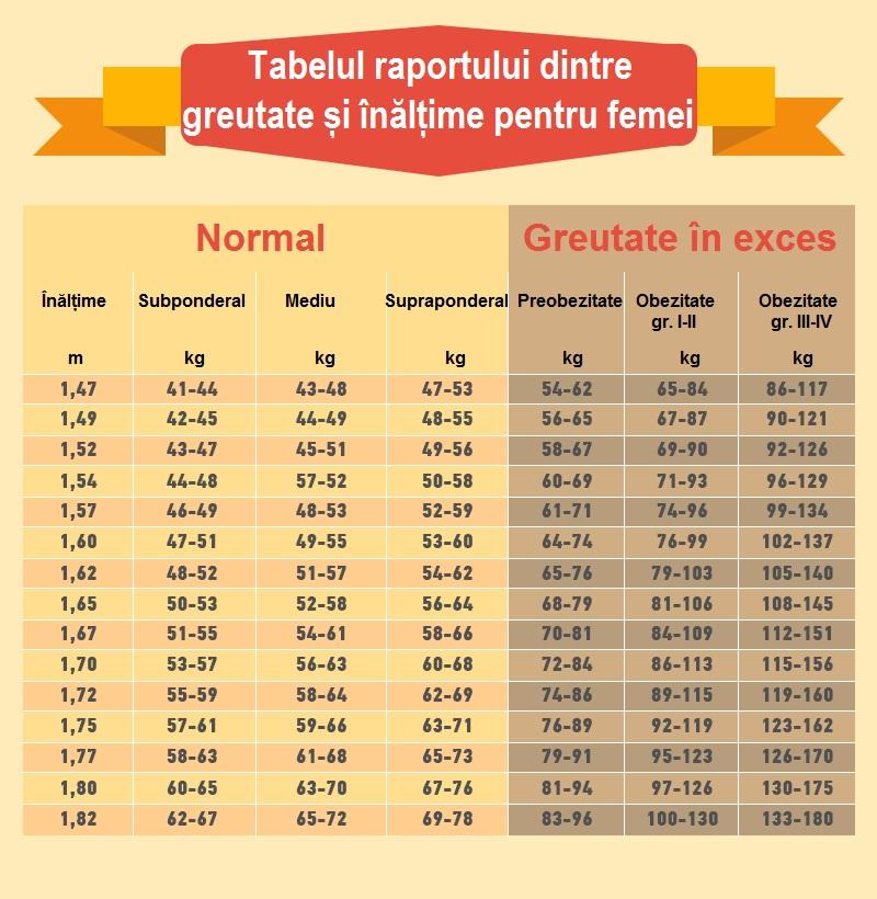 Pierderea în greutate de lire sterline în conversie. kremleveskaya diagramă dieta