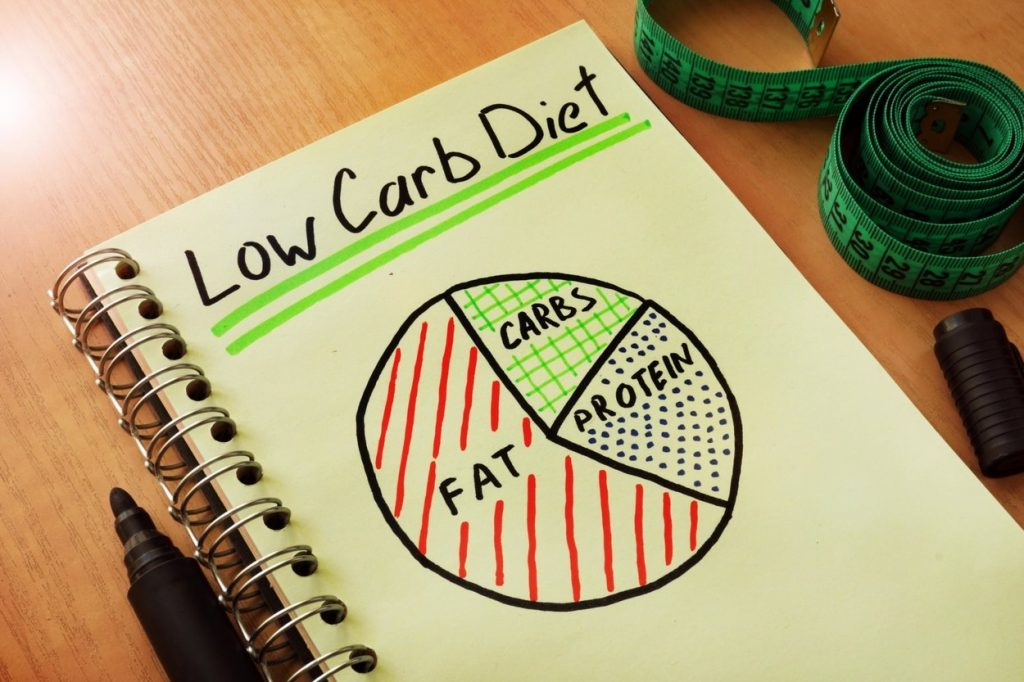 Dieta fara carbohidrati. Foto carnetele cu titlul low carb diet